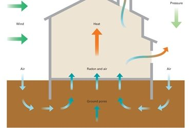 Airtech Offers Radon Solutions for Social Housing